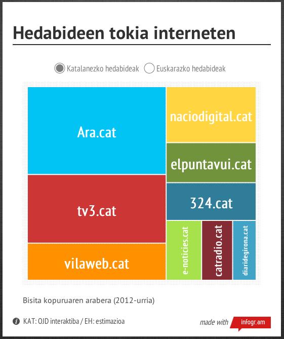 Tokia-CAT