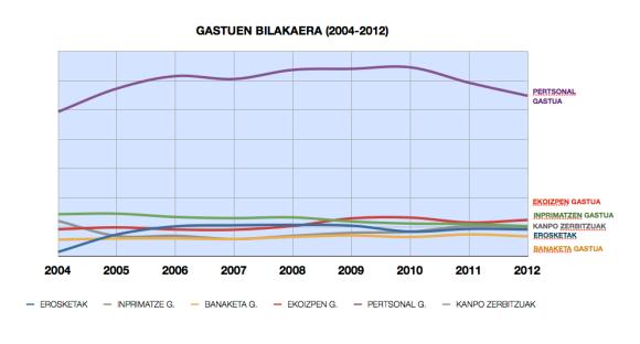 Berriaren gastuen bilakaera (2004-2012).