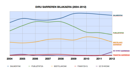 Berriaren diru sarreren bilakaera (Ustiapen emaitzak, 2004-2012)